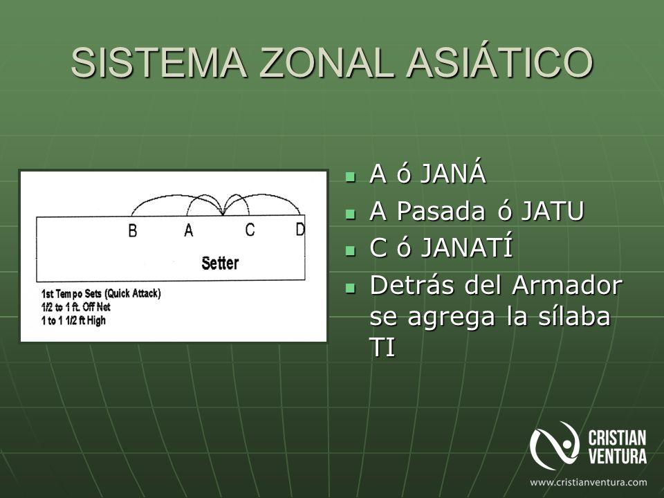 SISTEMA ZONAL ASIÁTICO