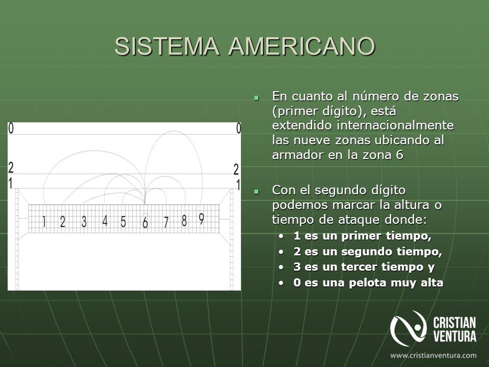 SISTEMA AMERICANO En cuanto al número de zonas (primer dígito), está extendido internacionalmente las nueve zonas ubicando al armador en la zona 6.