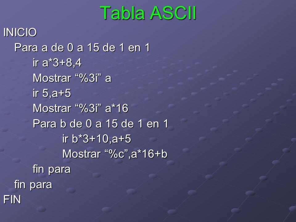 Tabla ASCII INICIO Para a de 0 a 15 de 1 en 1 ir a*3+8,4