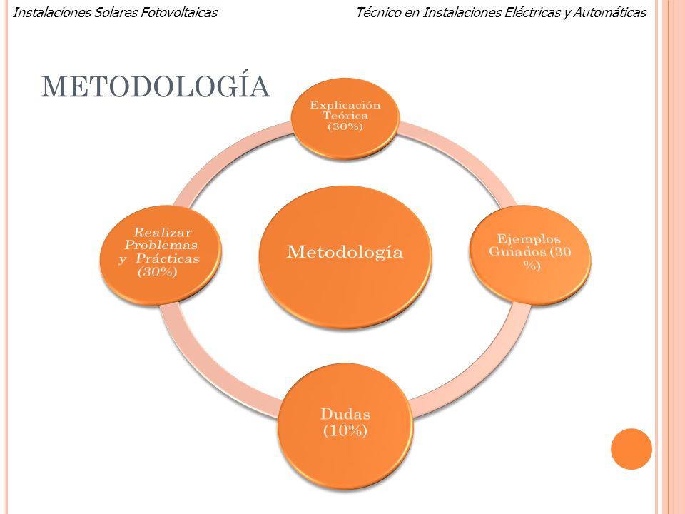 METODOLOGÍA Metodología Explicación Teórica (30%)