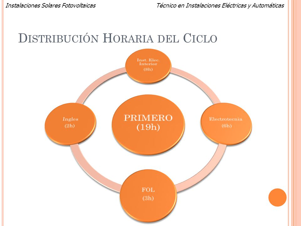 Distribución Horaria del Ciclo