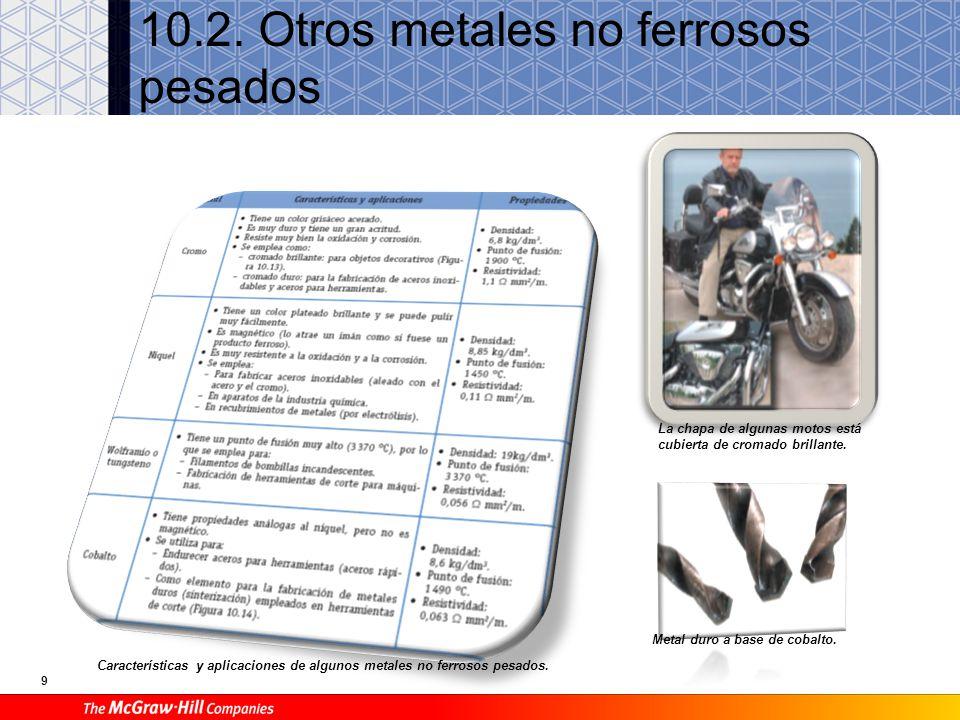 10.3. Metales no ferrosos ligeros