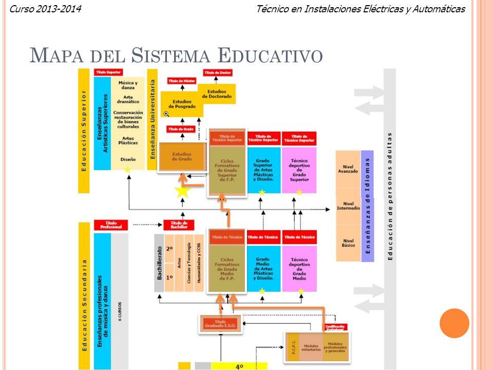 Mapa del Sistema Educativo