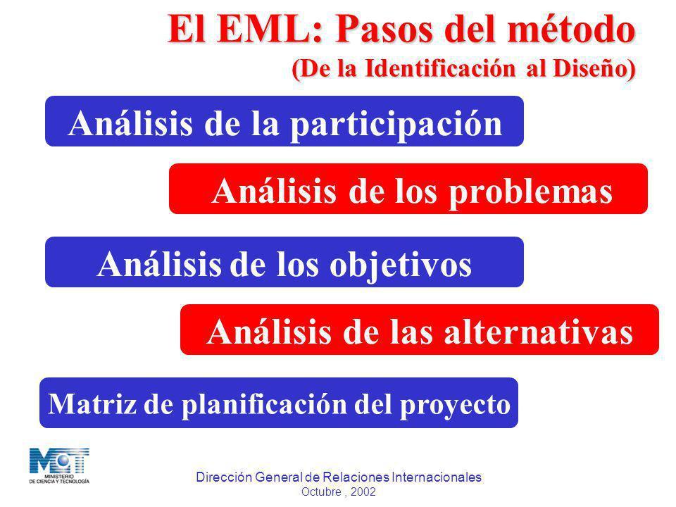 El EML: Pasos del método (De la Identificación al Diseño)