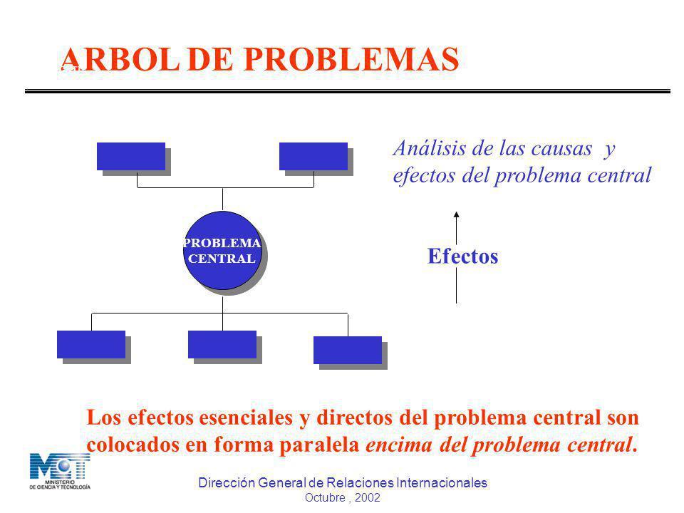 ARBOL DE PROBLEMAS Análisis de las causas y