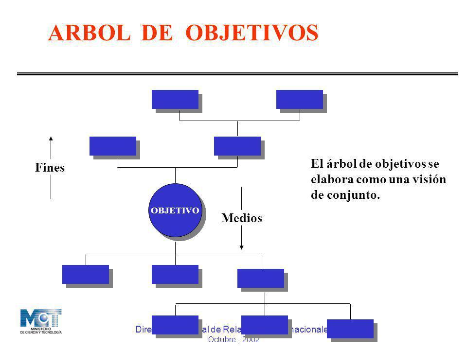 ARBOL DE OBJETIVOS El árbol de objetivos se Fines