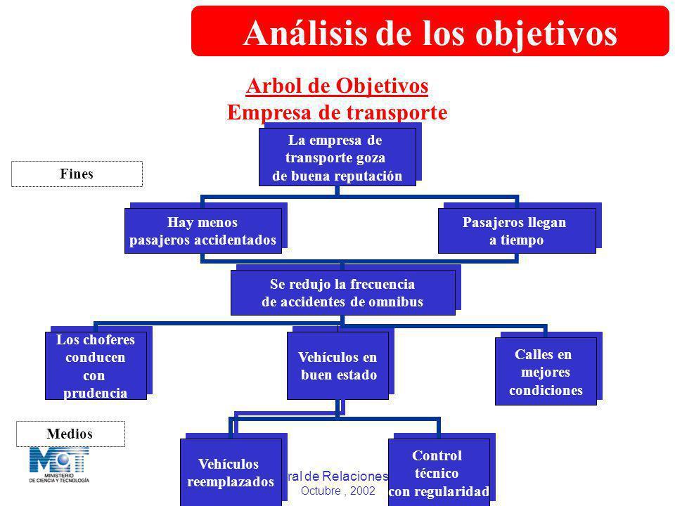Análisis de los objetivos