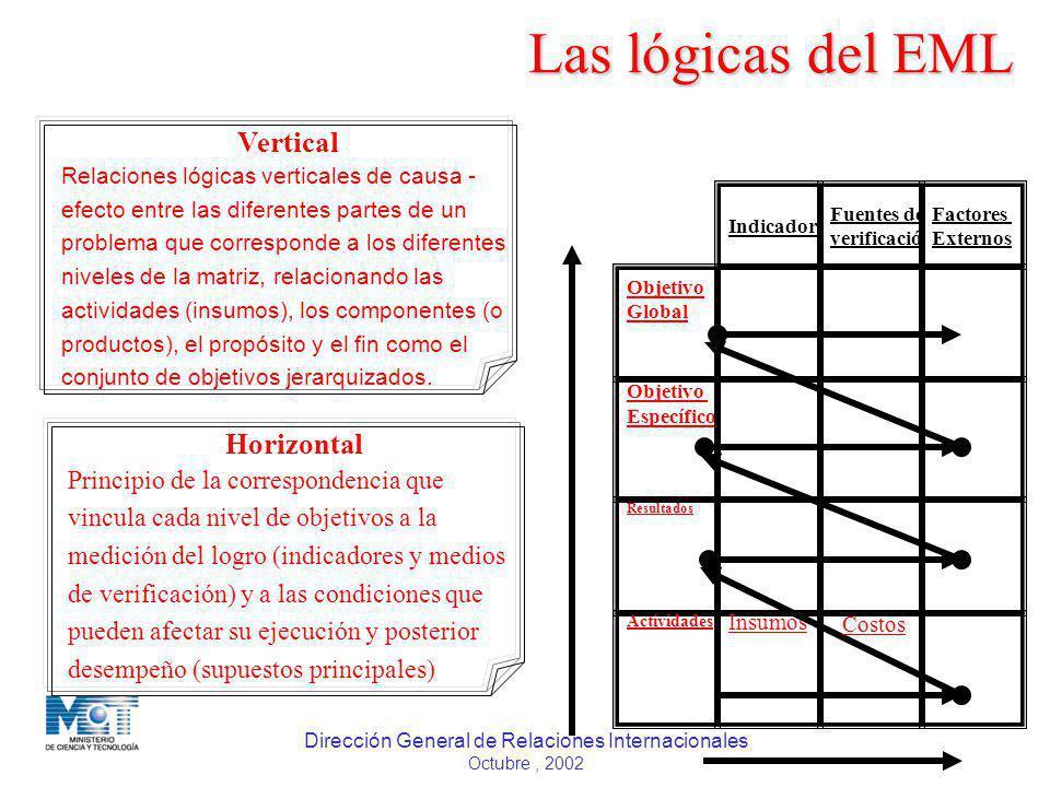 Las lógicas del EML Vertical Horizontal