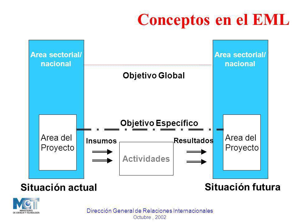 Conceptos en el EML Situación actual Situación futura Area del