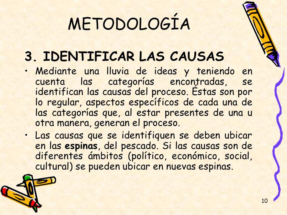 METODOLOGÍA 3. IDENTIFICAR LAS CAUSAS