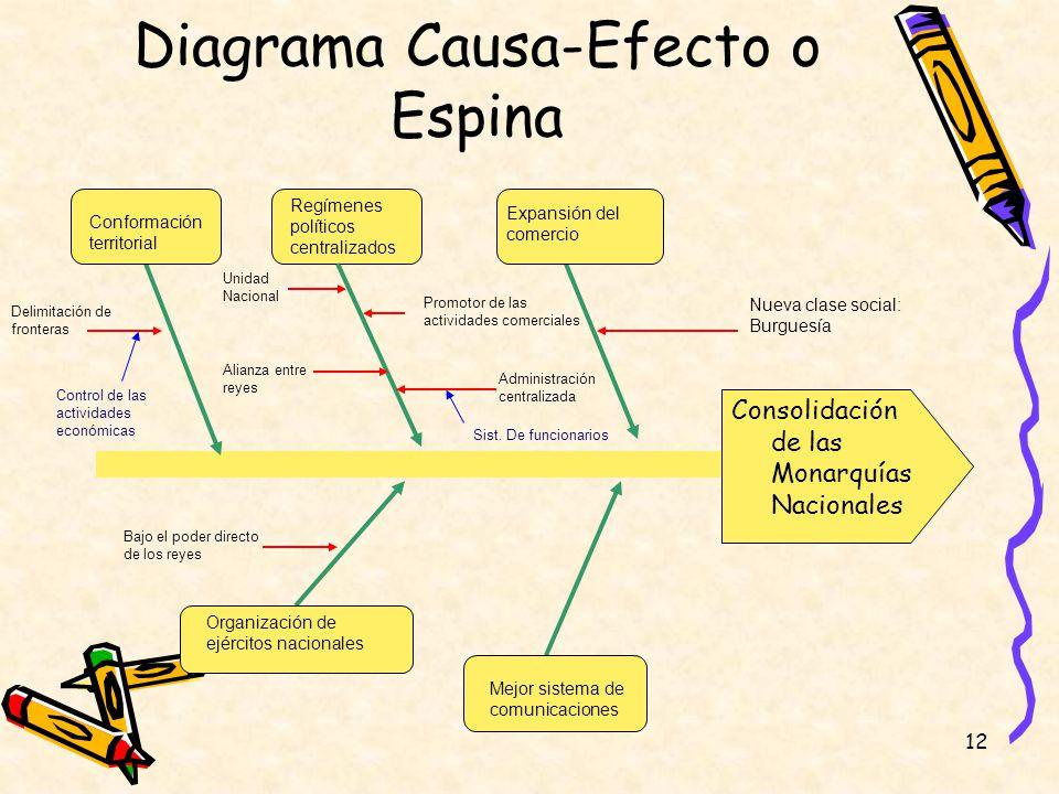 Diagrama Causa-Efecto o Espina