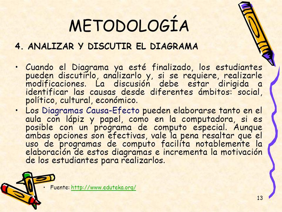 METODOLOGÍA 4. ANALIZAR Y DISCUTIR EL DIAGRAMA