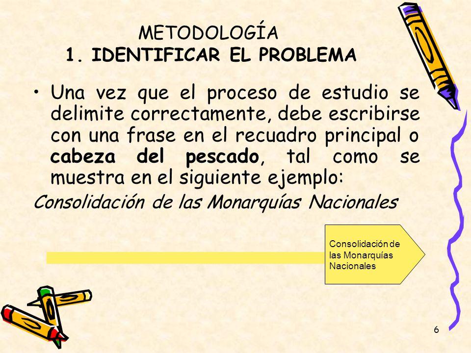 METODOLOGÍA 1. IDENTIFICAR EL PROBLEMA