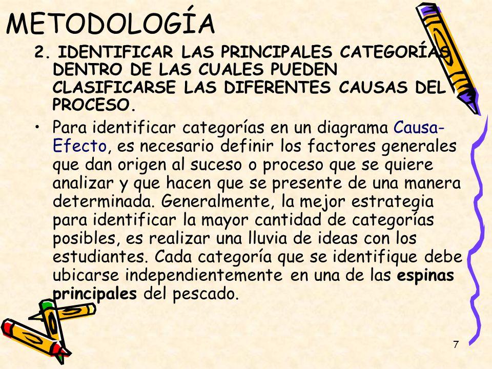 METODOLOGÍA 2. IDENTIFICAR LAS PRINCIPALES CATEGORÍAS DENTRO DE LAS CUALES PUEDEN CLASIFICARSE LAS DIFERENTES CAUSAS DEL PROCESO.