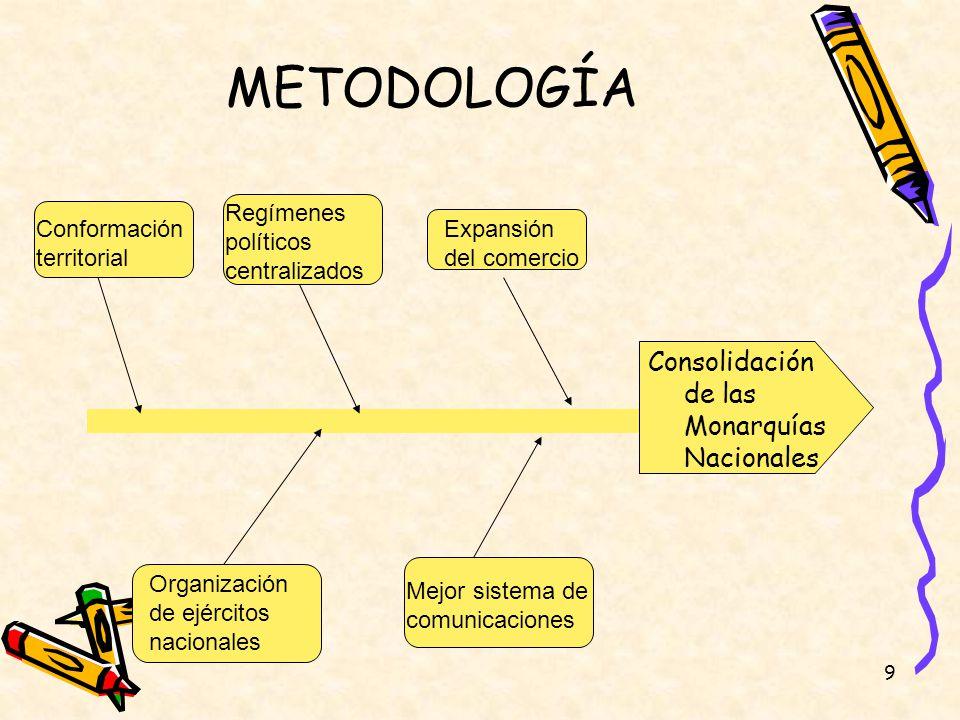 METODOLOGÍA Consolidación de las Monarquías Nacionales