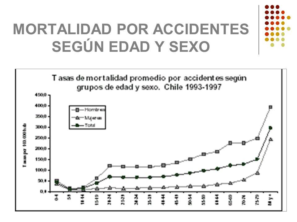 MORTALIDAD POR ACCIDENTES SEGÚN EDAD Y SEXO