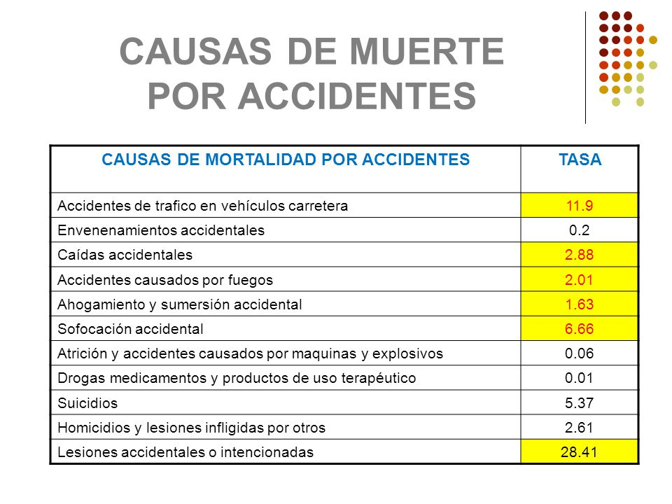 CAUSAS DE MUERTE POR ACCIDENTES