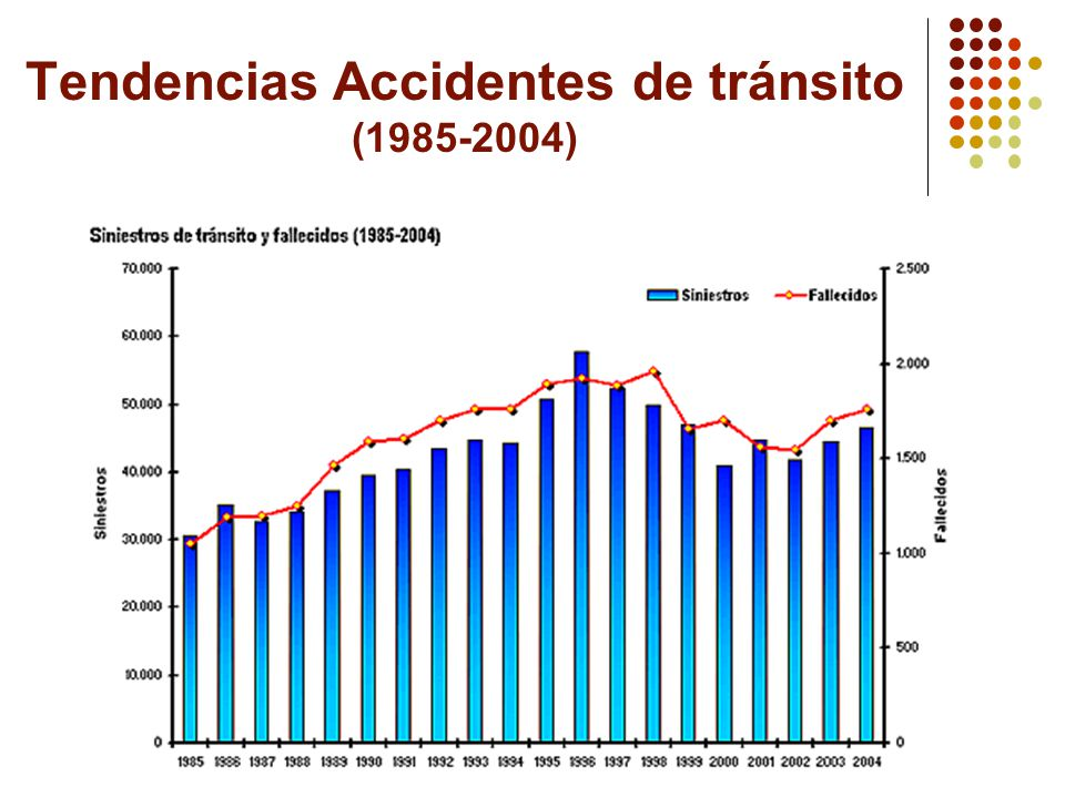 Tendencias Accidentes de tránsito (1985-2004)