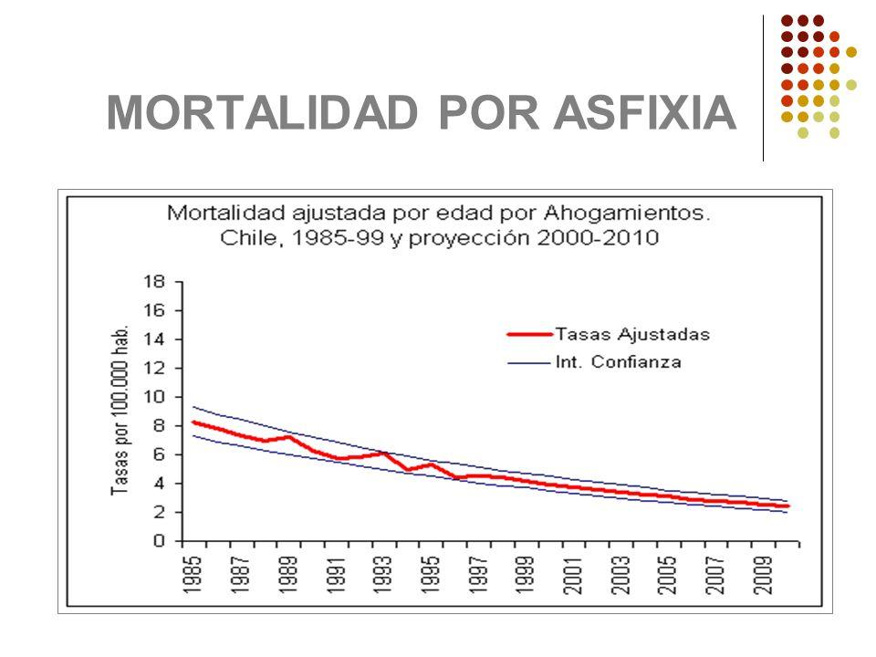 MORTALIDAD POR ASFIXIA