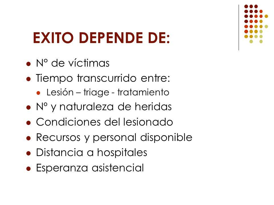 EXITO DEPENDE DE: N° de víctimas Tiempo transcurrido entre: