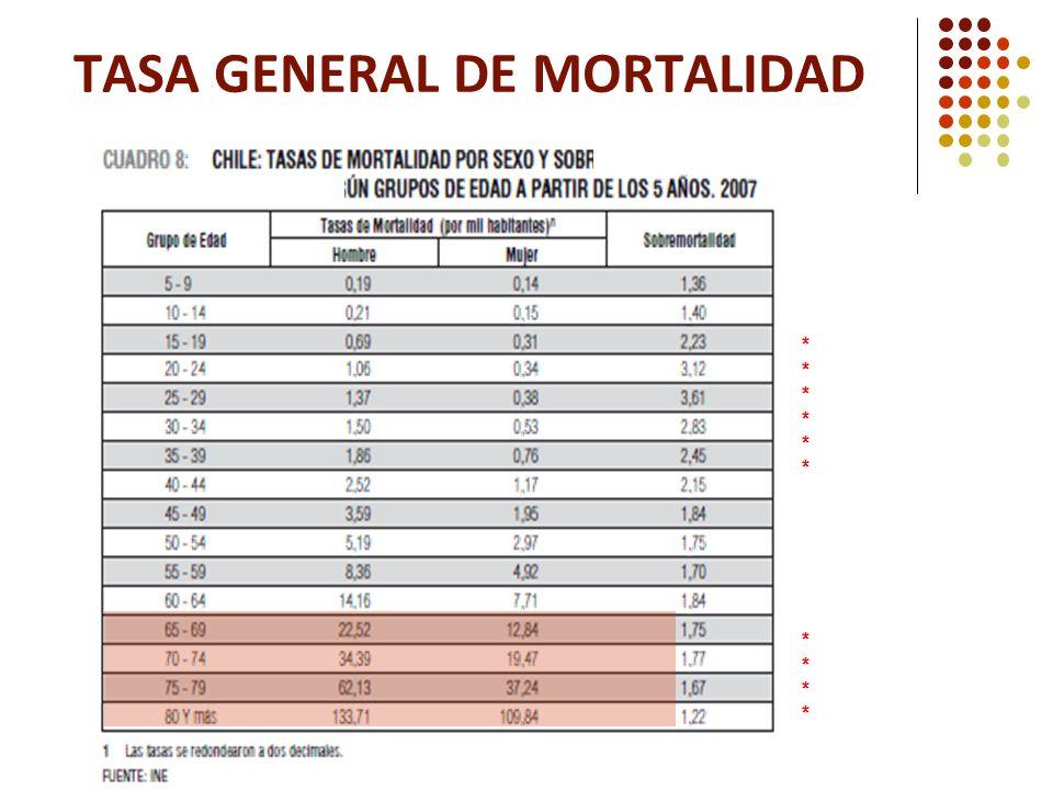TASA GENERAL DE MORTALIDAD