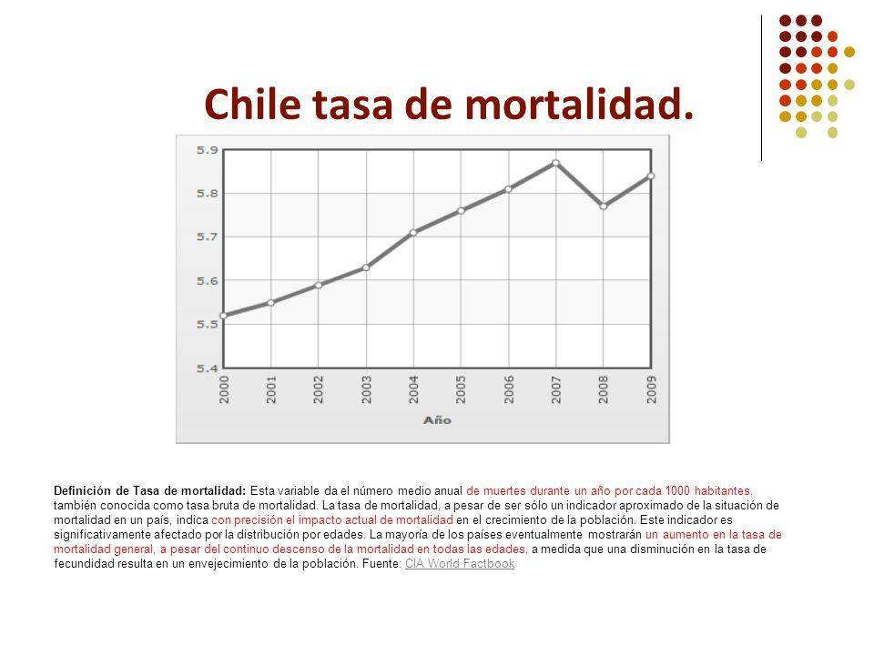 Chile tasa de mortalidad.