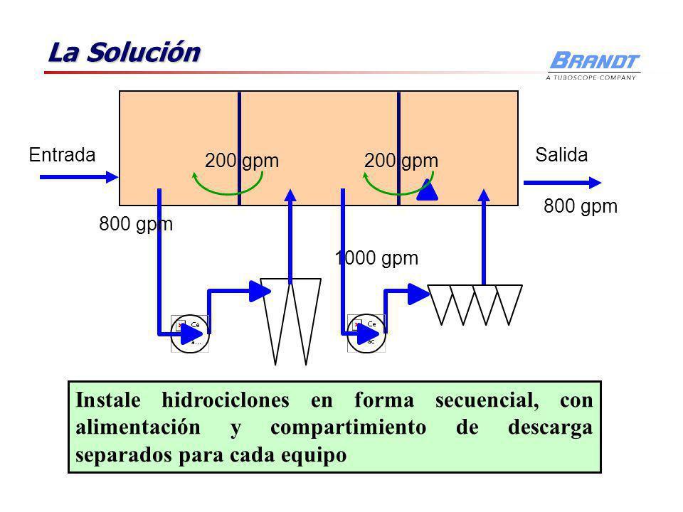 La Solución Entrada. Salida. 200 gpm. 200 gpm. 800 gpm. 800 gpm. 1000 gpm.
