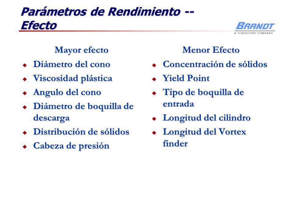 Parámetros de Rendimiento -- Efecto