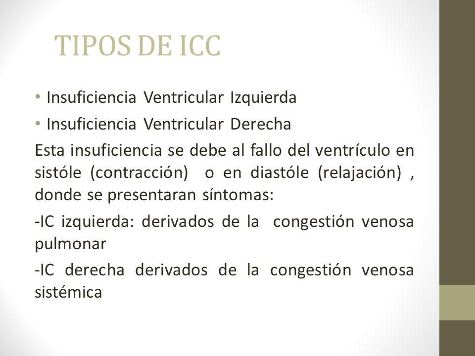 TIPOS DE ICC Insuficiencia Ventricular Izquierda