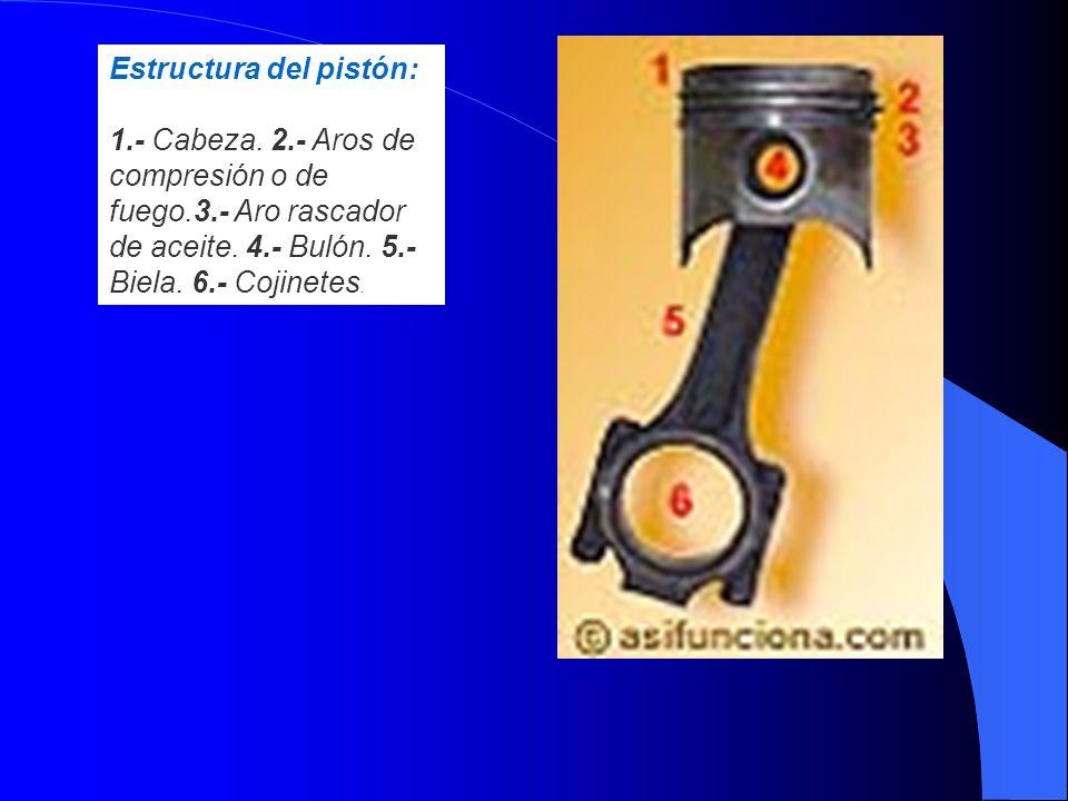 Estructura del pistón: 1. - Cabeza. 2. - Aros de compresión o de fuego
