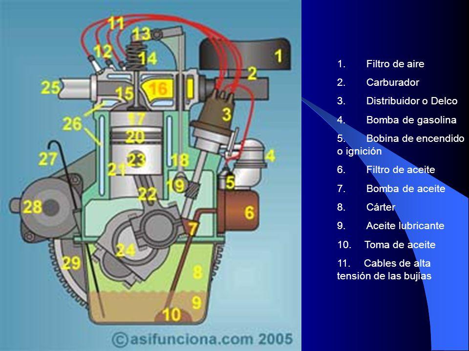 1. Filtro de aire 2. Carburador. 3. Distribuidor o Delco. 4. Bomba de gasolina.