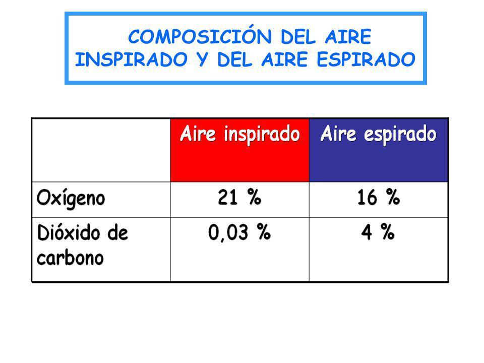 COMPOSICIÓN DEL AIRE INSPIRADO Y DEL AIRE ESPIRADO