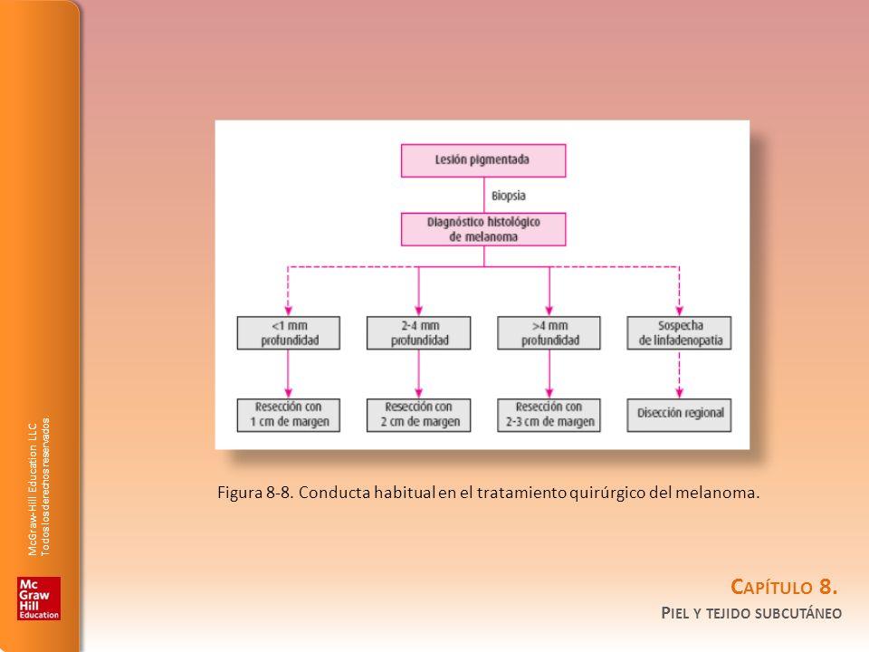 Figura 8-8. Conducta habitual en el tratamiento quirúrgico del melanoma.