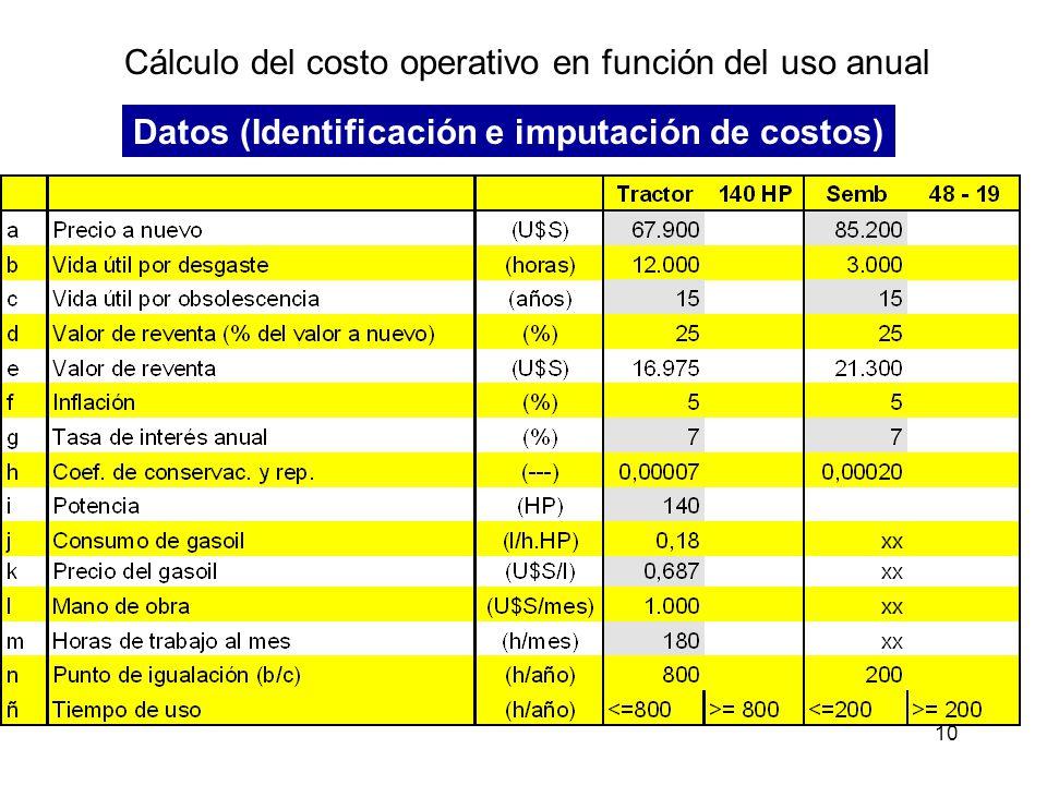 Cálculo del costo operativo en función del uso anual