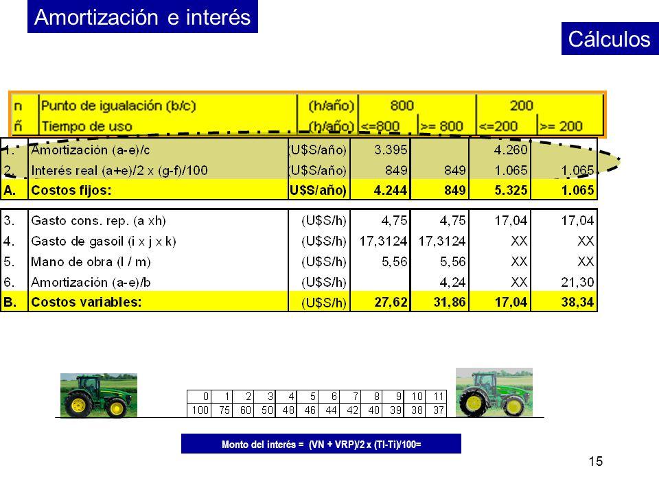 Monto del interés = (VN + VRP)/2 x (TI-Ti)/100=