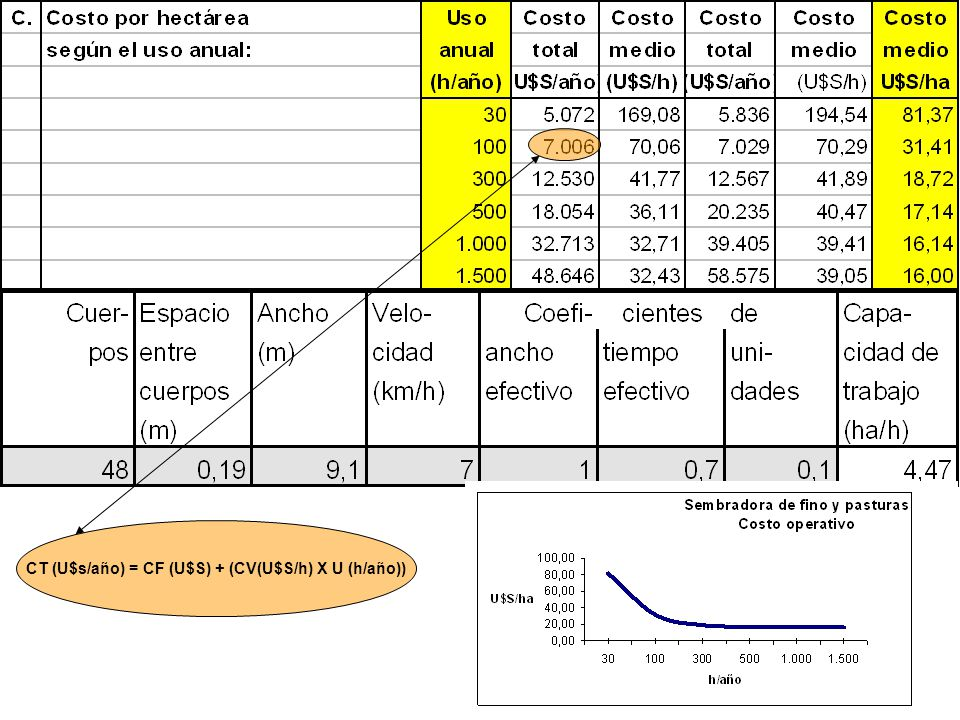 CT (U$s/año) = CF (U$S) + (CV(U$S/h) X U (h/año))