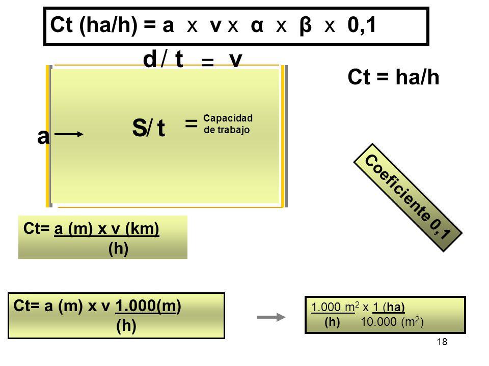 d / t v = = S / t a Ct (ha/h) = a x v x α x β x 0,1 Ct = ha/h