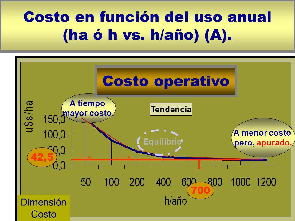 Costo en función del uso anual (ha ó h vs. h/año) (A).