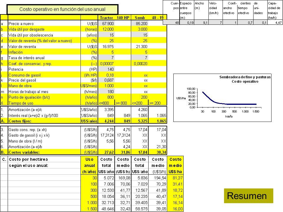 Costo operativo en función del uso anual
