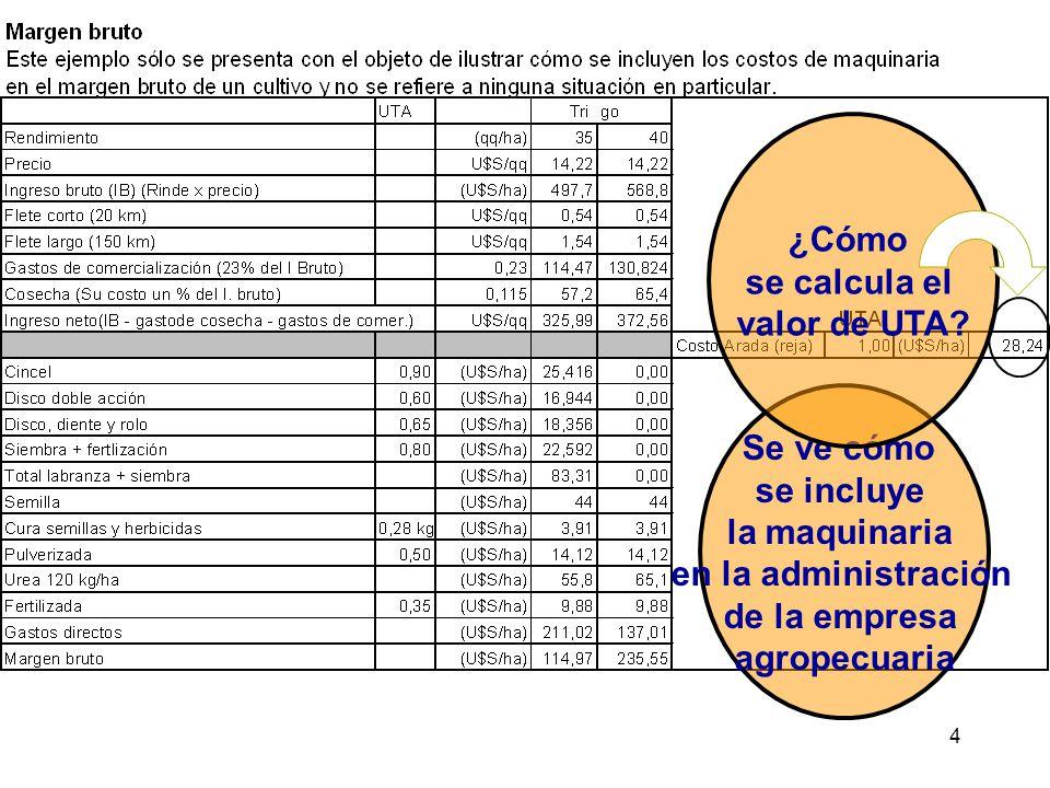 ¿Cómo se calcula el. valor de UTA Se ve cómo. se incluye. la maquinaria. en la administración.