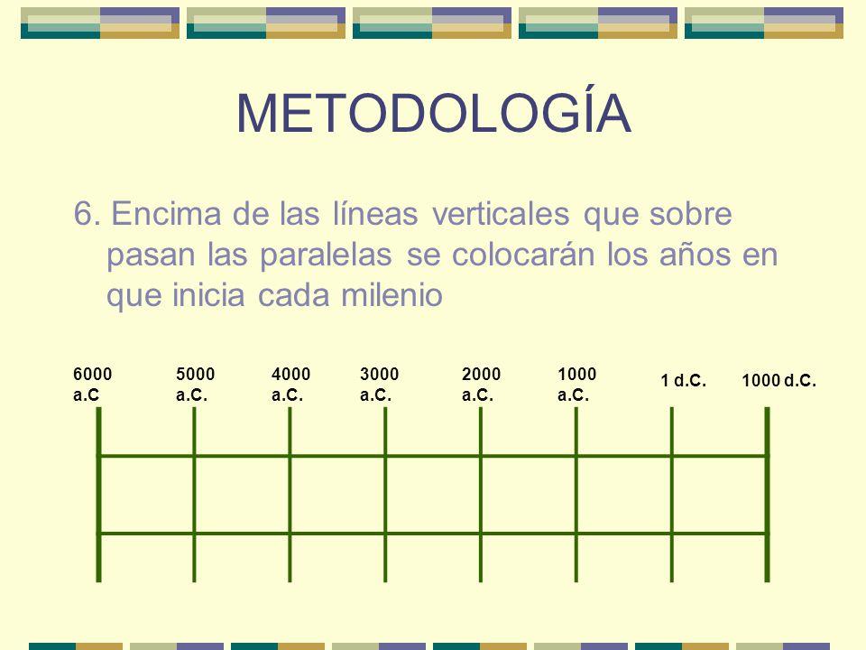 METODOLOGÍA 6. Encima de las líneas verticales que sobre pasan las paralelas se colocarán los años en que inicia cada milenio.