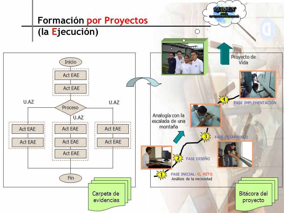 Formación por Proyectos (la Ejecución)