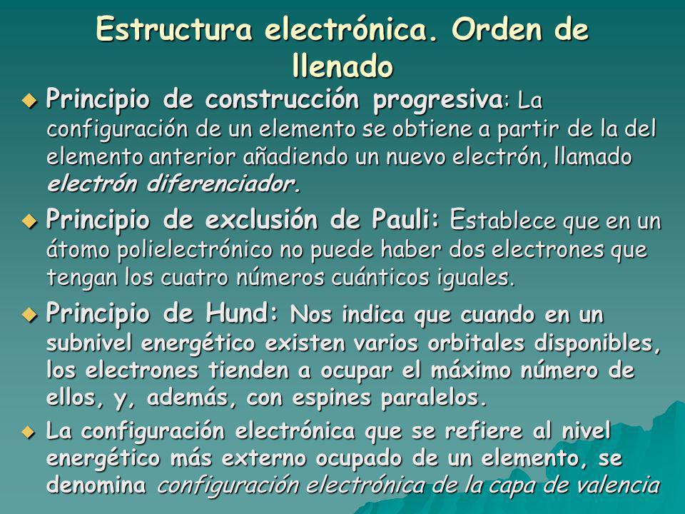Estructura electrónica. Orden de llenado