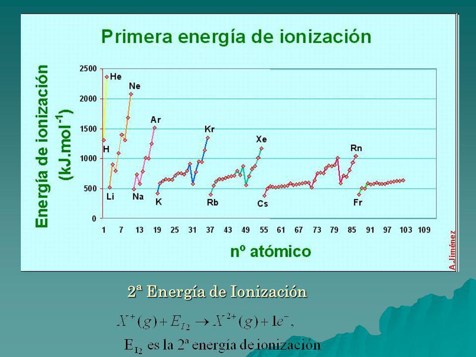 2ª Energía de Ionización