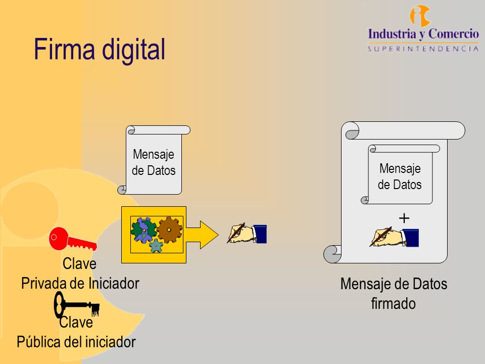 Firma digital + Clave Privada de Iniciador Mensaje de Datos firmado