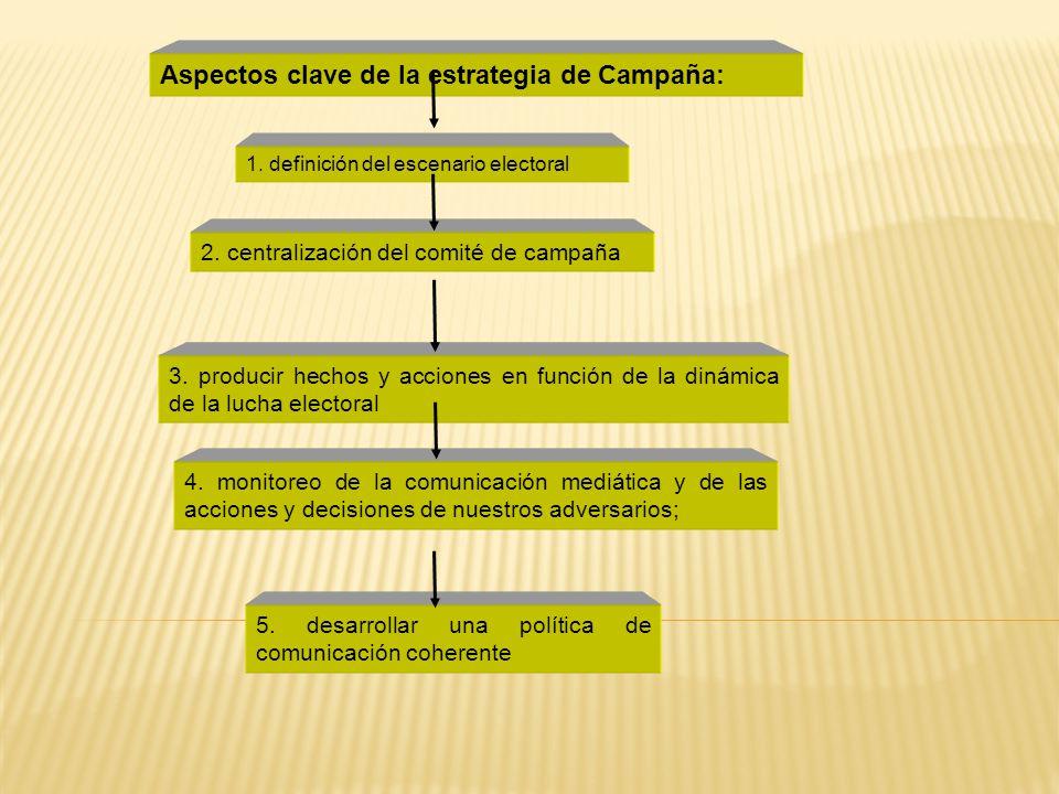 Aspectos clave de la estrategia de Campaña: