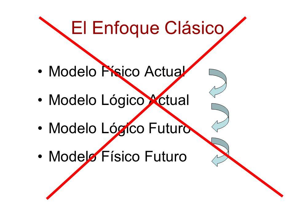 El Enfoque Clásico Modelo Físico Actual Modelo Lógico Actual