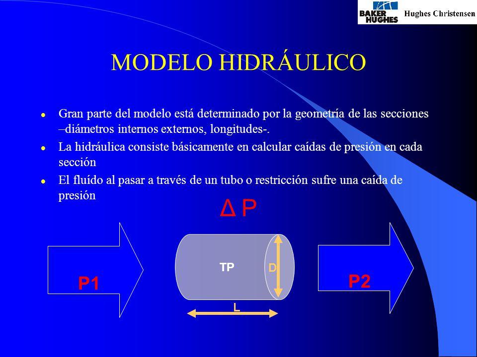 MODELO HIDRÁULICO Δ P P1 P2
