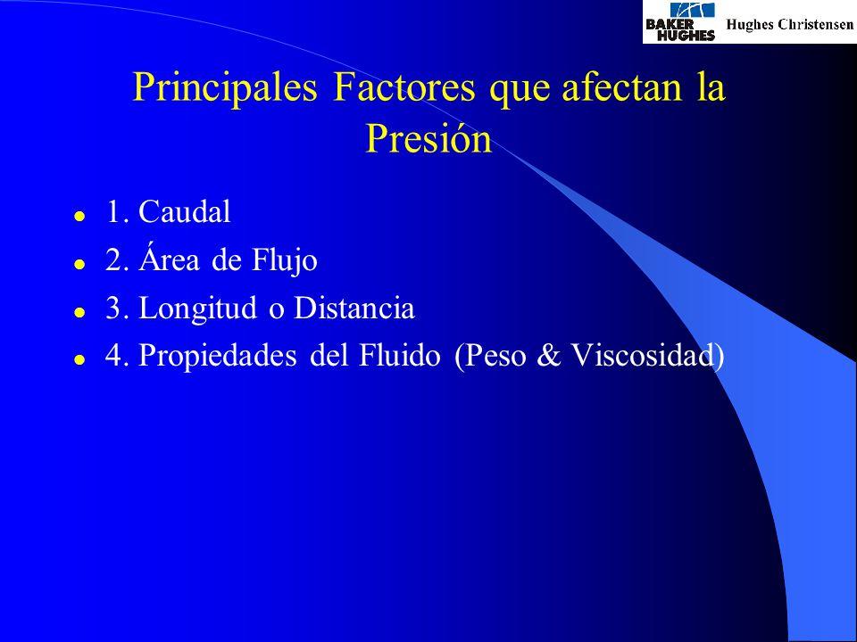 Principales Factores que afectan la Presión