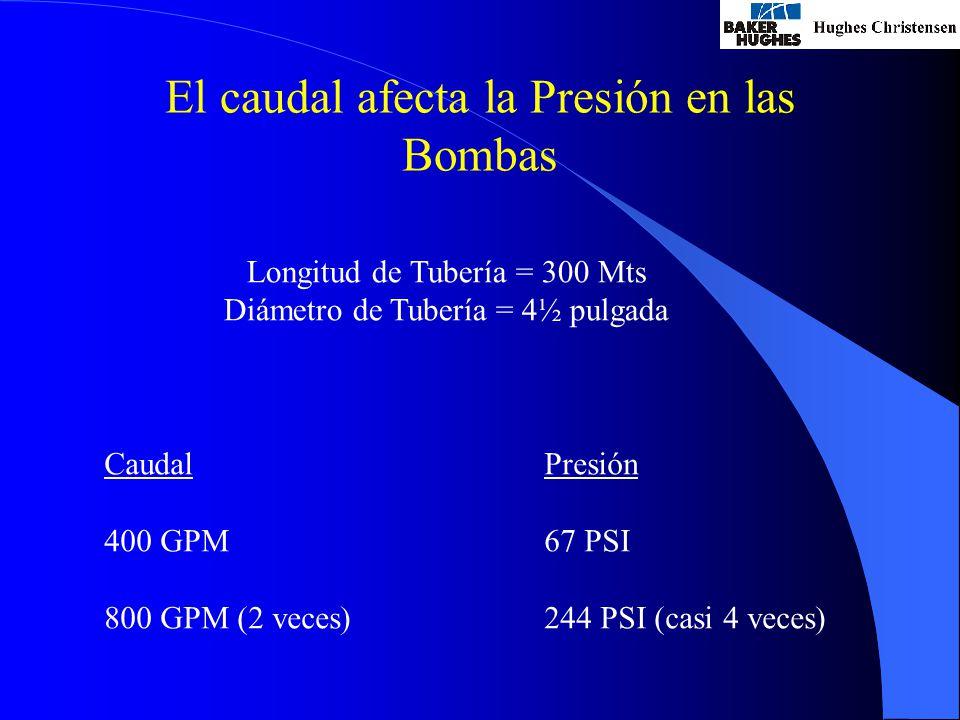 El caudal afecta la Presión en las Bombas